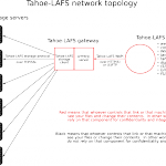 network-and-reliance-topology