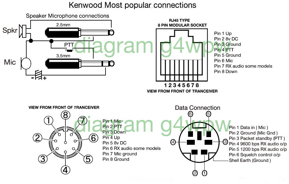 Most popular Kenwood Icom Motorola microphone pinouts